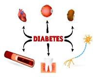 Diabetes complications - what you need to know...